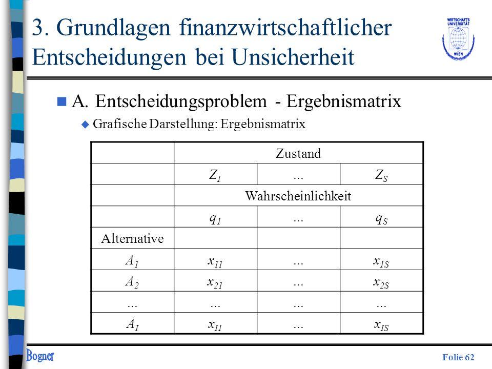 Folie 62 3. Grundlagen finanzwirtschaftlicher Entscheidungen bei Unsicherheit n A. Entscheidungsproblem - Ergebnismatrix u Grafische Darstellung: Erge
