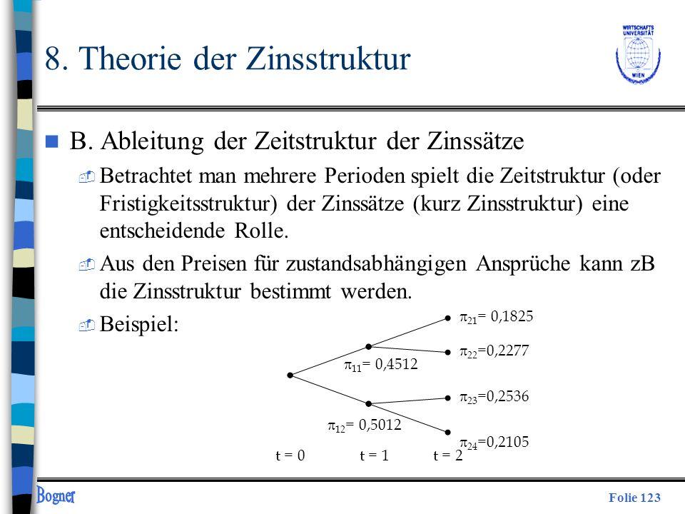 Folie 123 t = 0t = 1 21 = 0,1825 t = 2 22 =0,2277 23 =0,2536 24 =0,2105 11 = 0,4512 12 = 0,5012 n B. Ableitung der Zeitstruktur der Zinssätze  Betrac