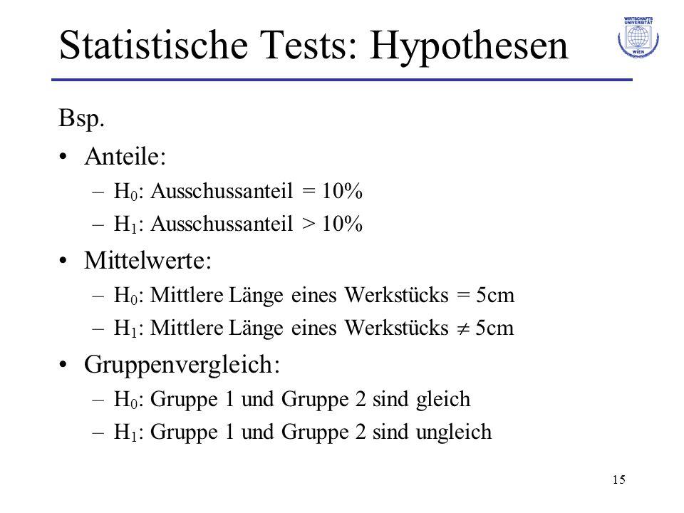 15 Statistische Tests: Hypothesen Bsp. Anteile: –H 0 : Ausschussanteil = 10% –H 1 : Ausschussanteil > 10% Mittelwerte: –H 0 : Mittlere Länge eines Wer