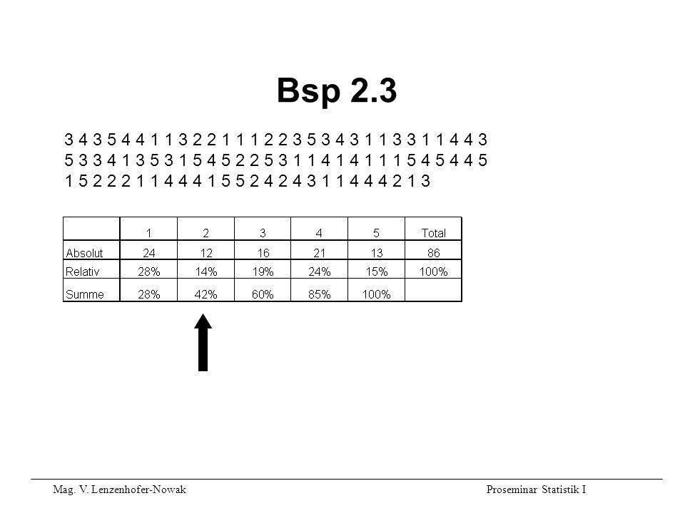 Mag. V. Lenzenhofer-NowakProseminar Statistik I Bsp 2.3 3 4 3 5 4 4 1 1 3 2 2 1 1 1 2 2 3 5 3 4 3 1 1 3 3 1 1 4 4 3 5 3 3 4 1 3 5 3 1 5 4 5 2 2 5 3 1