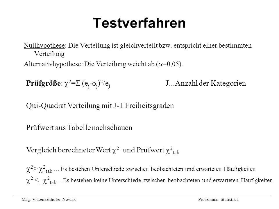 Mag. V. Lenzenhofer-NowakProseminar Statistik I Testverfahren Nullhypothese: Die Verteilung ist gleichverteilt bzw. entspricht einer bestimmten Vertei