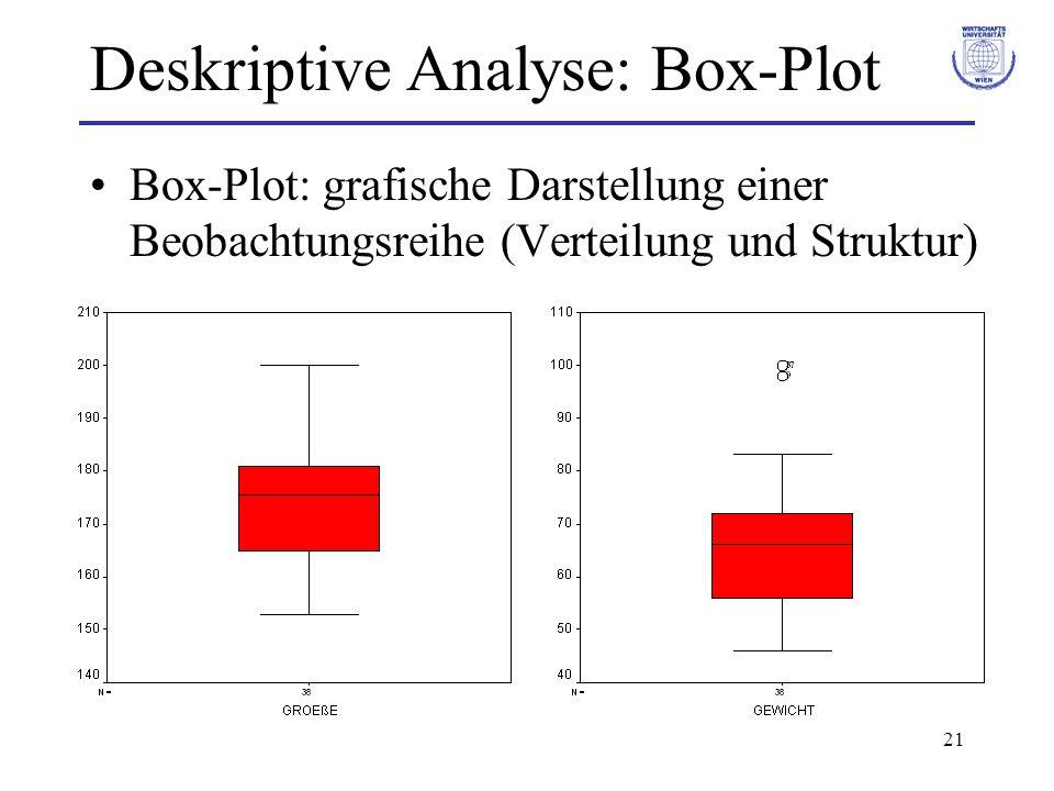 21 Deskriptive Analyse: Box-Plot Box-Plot: grafische Darstellung einer Beobachtungsreihe (Verteilung und Struktur)