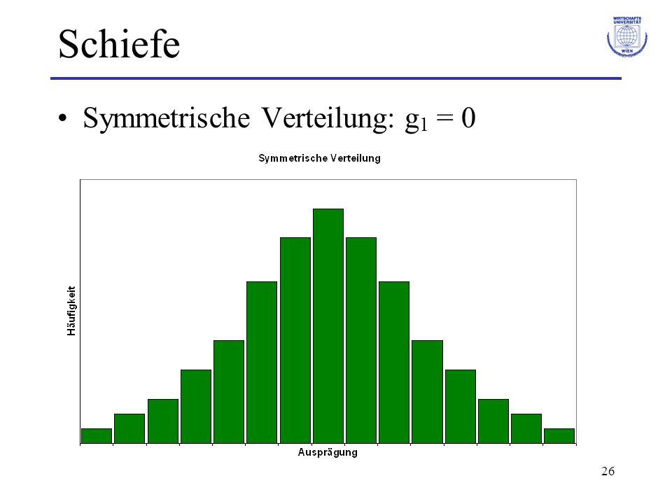 26 Schiefe Symmetrische Verteilung: g 1 = 0