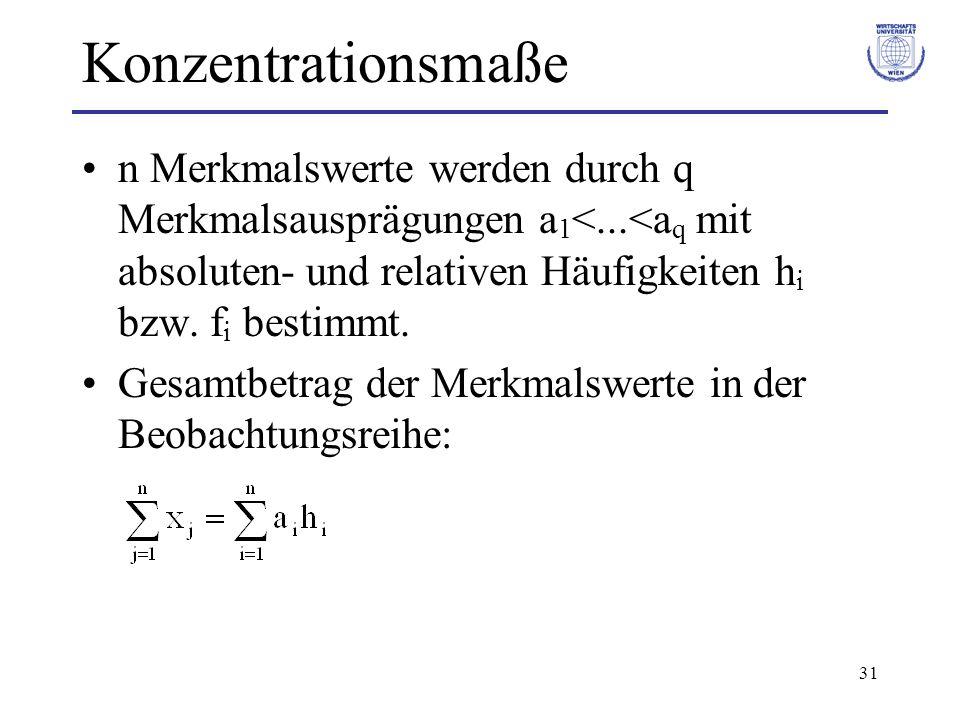 31 Konzentrationsmaße n Merkmalswerte werden durch q Merkmalsausprägungen a 1 <...<a q mit absoluten- und relativen Häufigkeiten h i bzw. f i bestimmt
