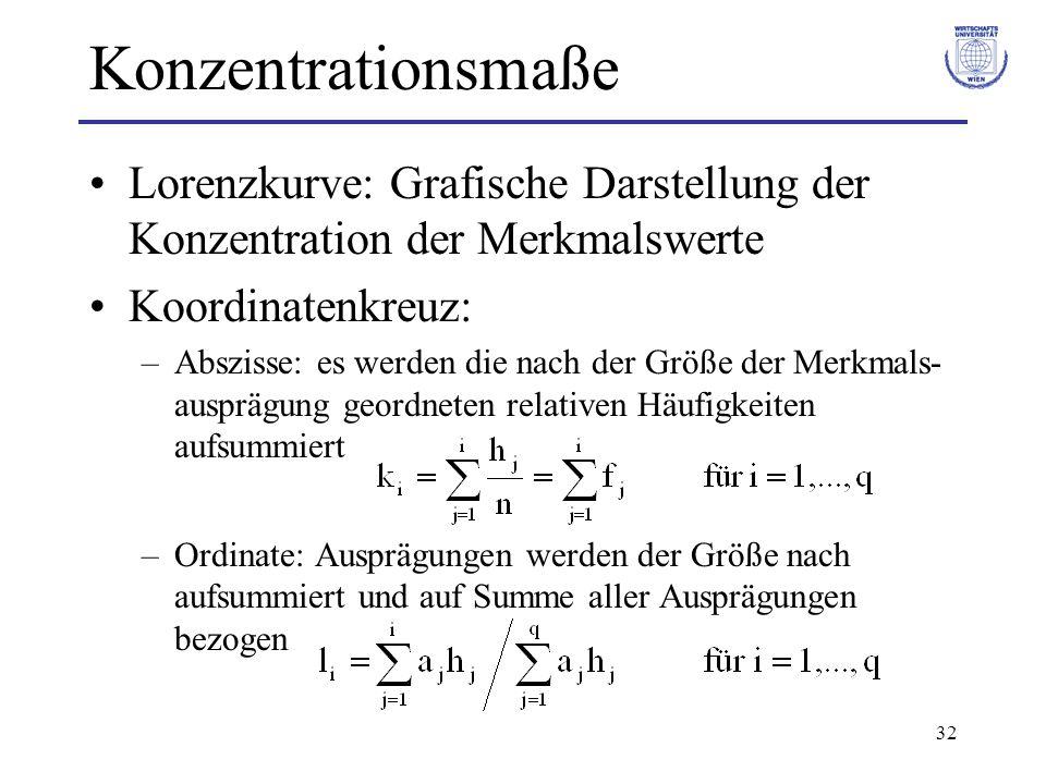 32 Konzentrationsmaße Lorenzkurve: Grafische Darstellung der Konzentration der Merkmalswerte Koordinatenkreuz: –Abszisse: es werden die nach der Größe