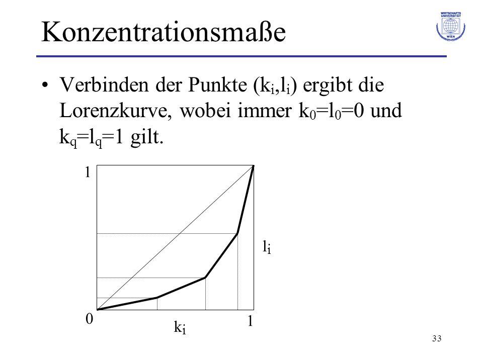 33 Konzentrationsmaße Verbinden der Punkte (k i,l i ) ergibt die Lorenzkurve, wobei immer k 0 =l 0 =0 und k q =l q =1 gilt. kiki lili 0 1 1