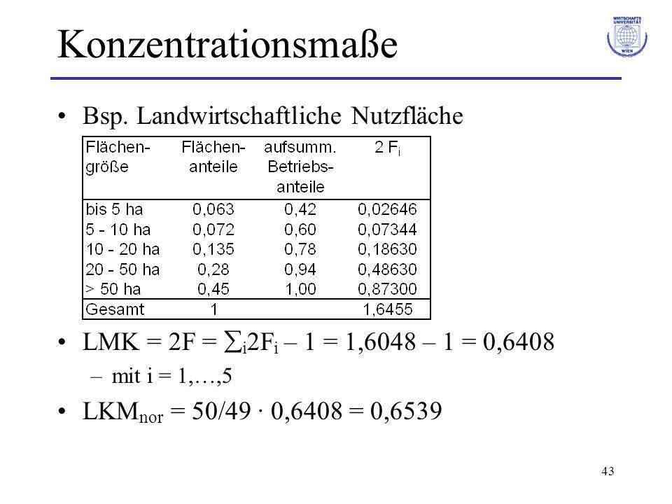 43 Konzentrationsmaße Bsp. Landwirtschaftliche Nutzfläche LMK = 2F = i 2F i – 1 = 1,6048 – 1 = 0,6408 –mit i = 1,…,5 LKM nor = 50/49 · 0,6408 = 0,6539
