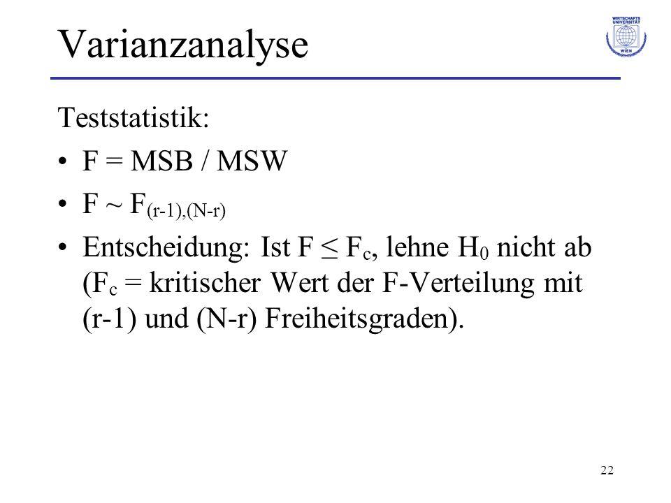 23 Varianzanalyse Beispiel: Drahtsorten Quadratsummenzerlegung: SST = SSB + SSW –324,62 = 108,04 + 216,58 Mittlere Quadratsummen: –MSB = 108,04 / (3-1) = 54,02 –MSW = 216,58 / (18-3) = 14,44 Teststatistik: –F = MSB / MSW = 3,74 Kritischer Wert der F 2;15 Vt.