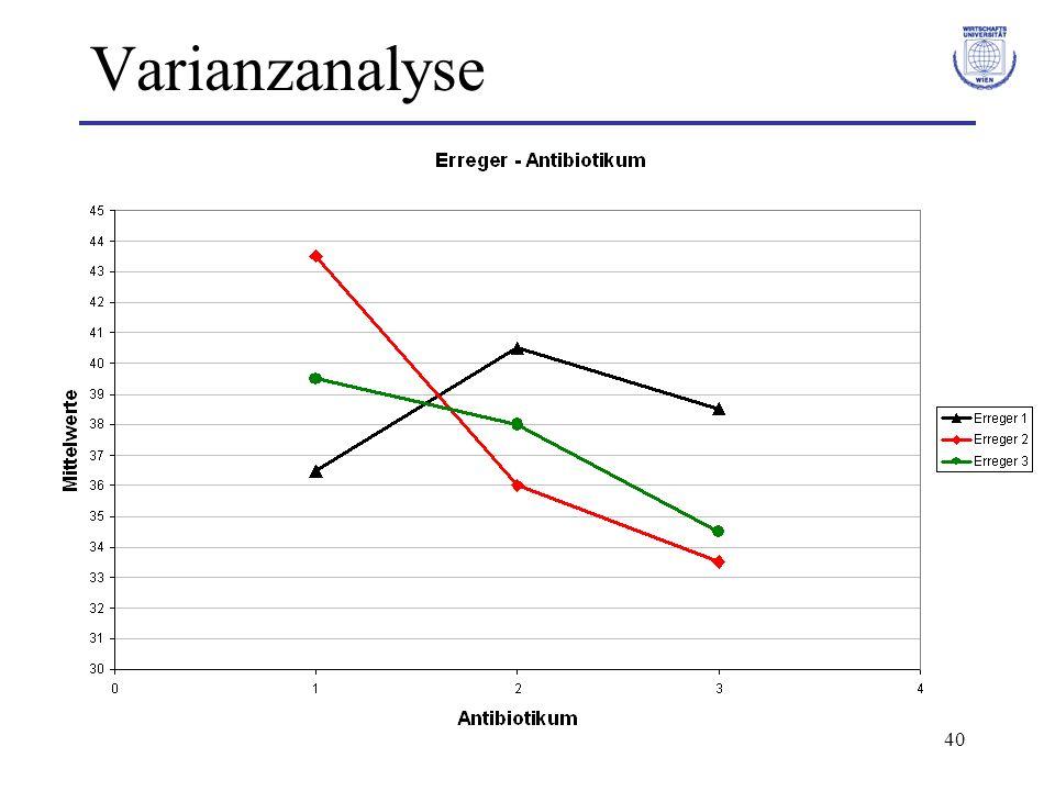 41 Nichtparametrische ANOVA Kruskal-Wallis Test Unterscheiden sich die Mittelwerte von p Messreihen (n 1, …, n p ).