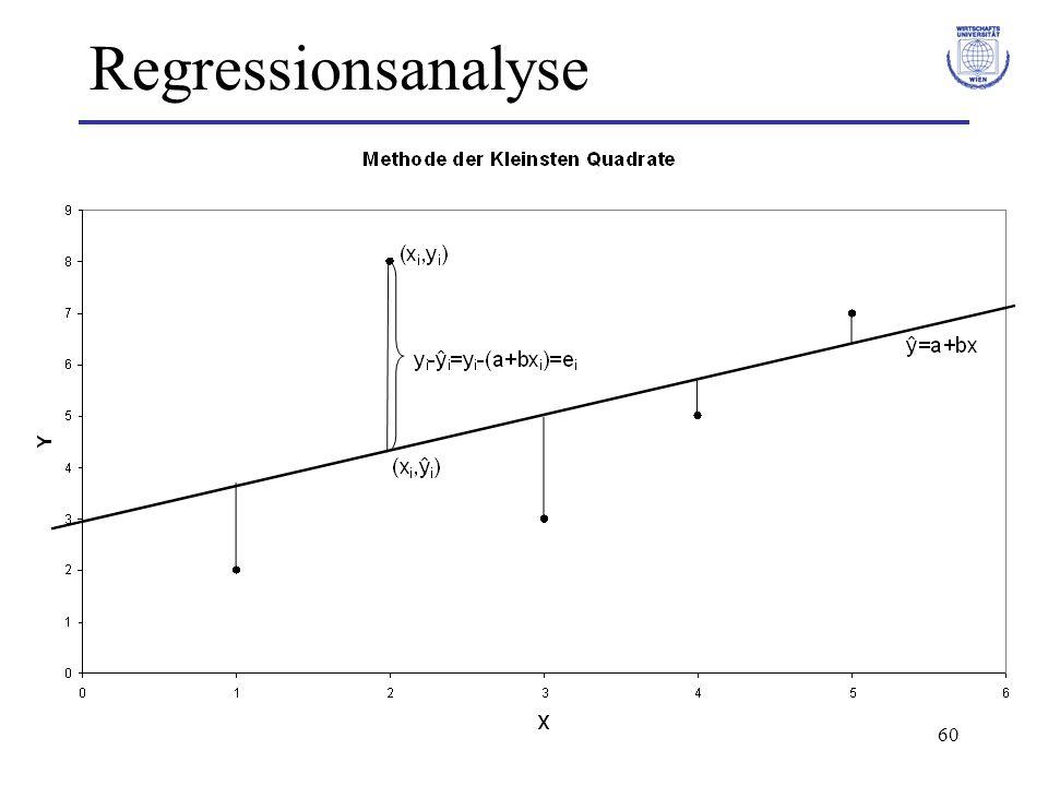 61 Regressionsanalyse Minimiere S² (= Summe der vertikalen quadratischen Abweichungen der beobachteten Werte y i von den durch die Regressionsgerade an den Stellen x i bestimmten Werten ŷ i ).