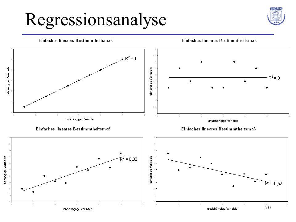 71 Regressionsanalyse Linearer Einfachkorrelationskoeffizient: r = + r² und r [0 ; 1] Extremfälle: –r = 0, d.h.