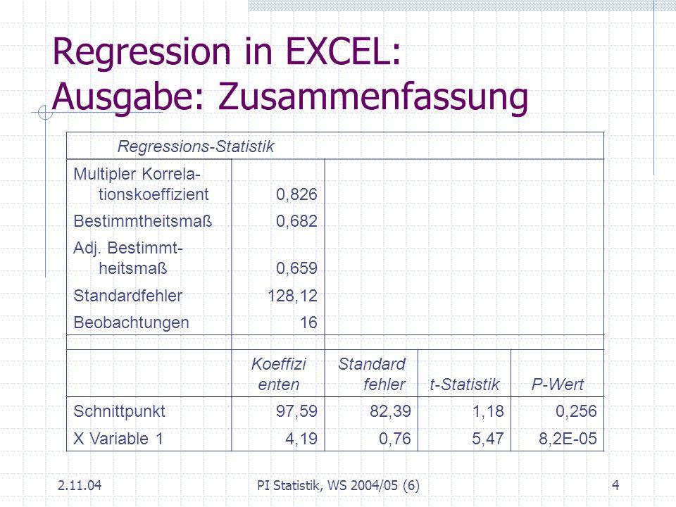 2.11.04PI Statistik, WS 2004/05 (6)5 Regression Schätzen und Bewerten Schätzen der Koeffizienten: Methode der kleinsten Quadrate Bewerten der erhaltenen Regressionsbeziehung Anwenden der Kriterien Bestimmtheitsmaß t-Statistik Analyse der Residuen