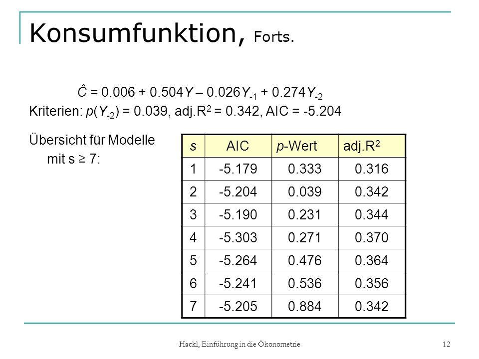 Hackl, Einführung in die Ökonometrie 12 Konsumfunktion, Forts. Ĉ = 0.006 + 0.504Y – 0.026Y -1 + 0.274Y -2 Kriterien: p(Y -2 ) = 0.039, adj.R 2 = 0.342