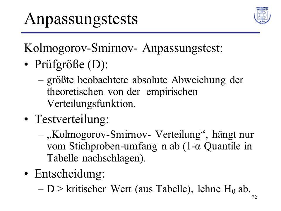 72 Anpassungstests Kolmogorov-Smirnov- Anpassungstest: Prüfgröße (D): –größte beobachtete absolute Abweichung der theoretischen von der empirischen Ve