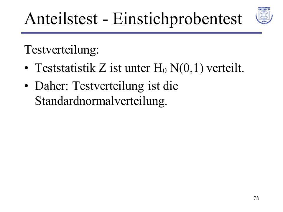 78 Anteilstest - Einstichprobentest Testverteilung: Teststatistik Z ist unter H 0 N(0,1) verteilt. Daher: Testverteilung ist die Standardnormalverteil