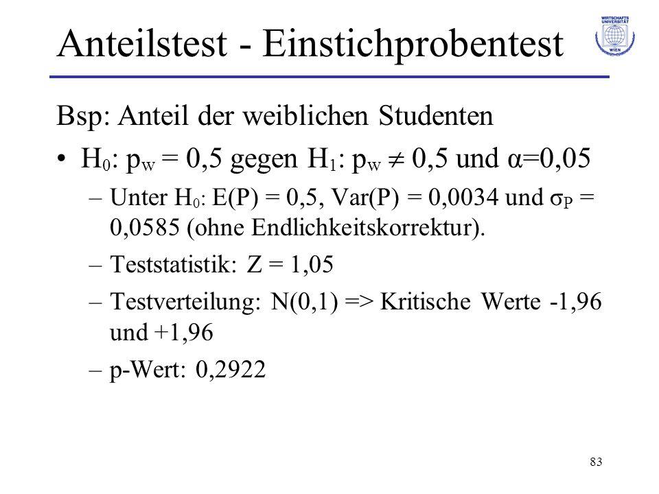 83 Anteilstest - Einstichprobentest Bsp: Anteil der weiblichen Studenten H 0 : p w = 0,5 gegen H 1 : p w 0,5 und α=0,05 –Unter H 0 : E(P) = 0,5, Var(P