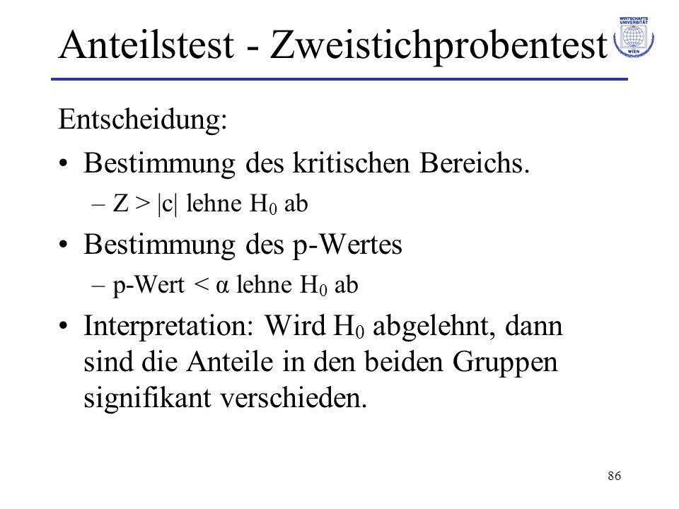 86 Anteilstest - Zweistichprobentest Entscheidung: Bestimmung des kritischen Bereichs. –Z > |c| lehne H 0 ab Bestimmung des p-Wertes –p-Wert < α lehne