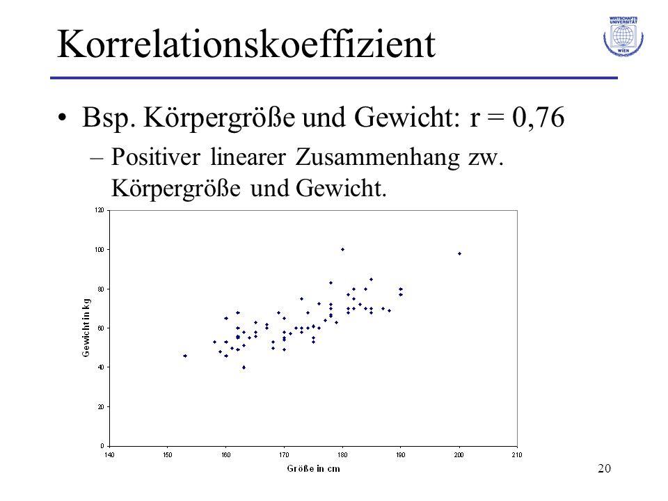 20 Korrelationskoeffizient Bsp. Körpergröße und Gewicht: r = 0,76 –Positiver linearer Zusammenhang zw. Körpergröße und Gewicht.