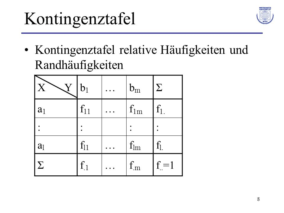 8 Kontingenztafel Kontingenztafel relative Häufigkeiten und Randhäufigkeiten X Yb1b1 …bmbm Σ a1a1 f 11 …f 1m f 1. :::: alal f l1 …f lm f l. Σf.1 …f.m