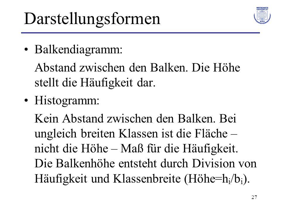 27 Darstellungsformen Balkendiagramm: Abstand zwischen den Balken. Die Höhe stellt die Häufigkeit dar. Histogramm: Kein Abstand zwischen den Balken. B