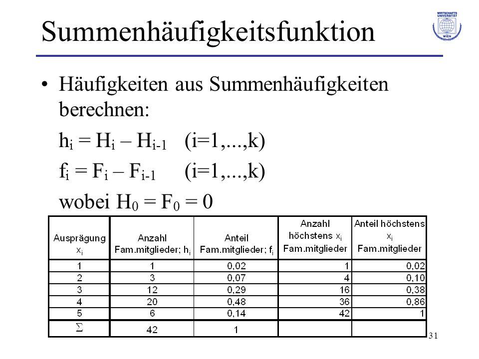 31 Summenhäufigkeitsfunktion Häufigkeiten aus Summenhäufigkeiten berechnen: h i = H i – H i-1 (i=1,...,k) f i = F i – F i-1 (i=1,...,k) wobei H 0 = F