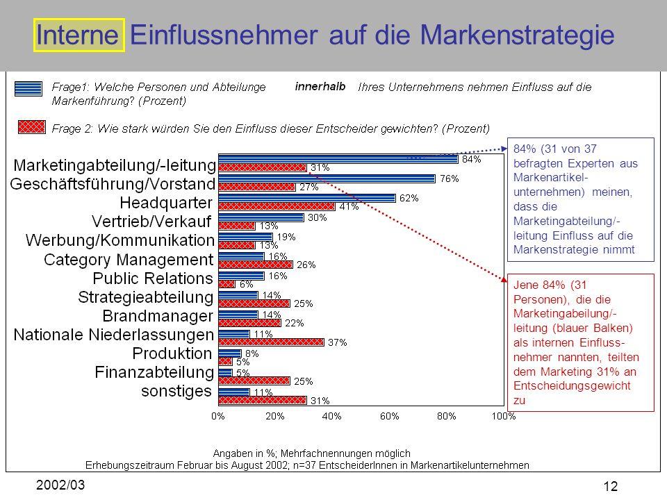 2002/03 12 84% (31 von 37 befragten Experten aus Markenartikel- unternehmen) meinen, dass die Marketingabteilung/- leitung Einfluss auf die Markenstra