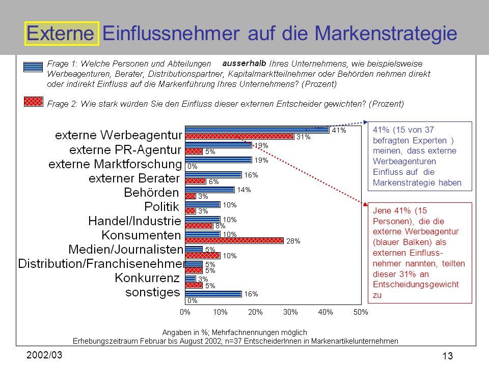 2002/03 13 41% (15 von 37 befragten Experten ) meinen, dass externe Werbeagenturen Einfluss auf die Markenstrategie haben Jene 41% (15 Personen), die