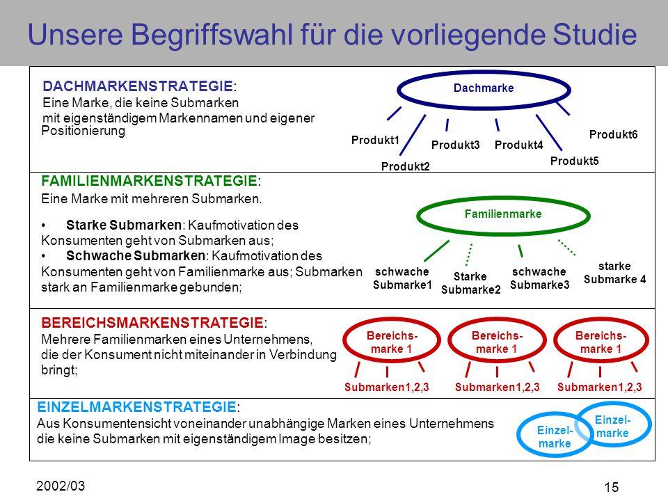 2002/03 15 Unsere Begriffswahl für die vorliegende Studie DACHMARKENSTRATEGIE: Eine Marke, die keine Submarken mit eigenständigem Markennamen und eige