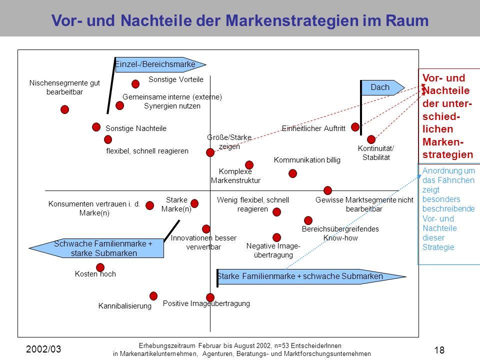 2002/03 18 Erhebungszeitraum Februar bis August 2002, n=53 EntscheiderInnen in Markenartikelunternehmen, Agenturen, Beratungs- und Marktforschungsunte