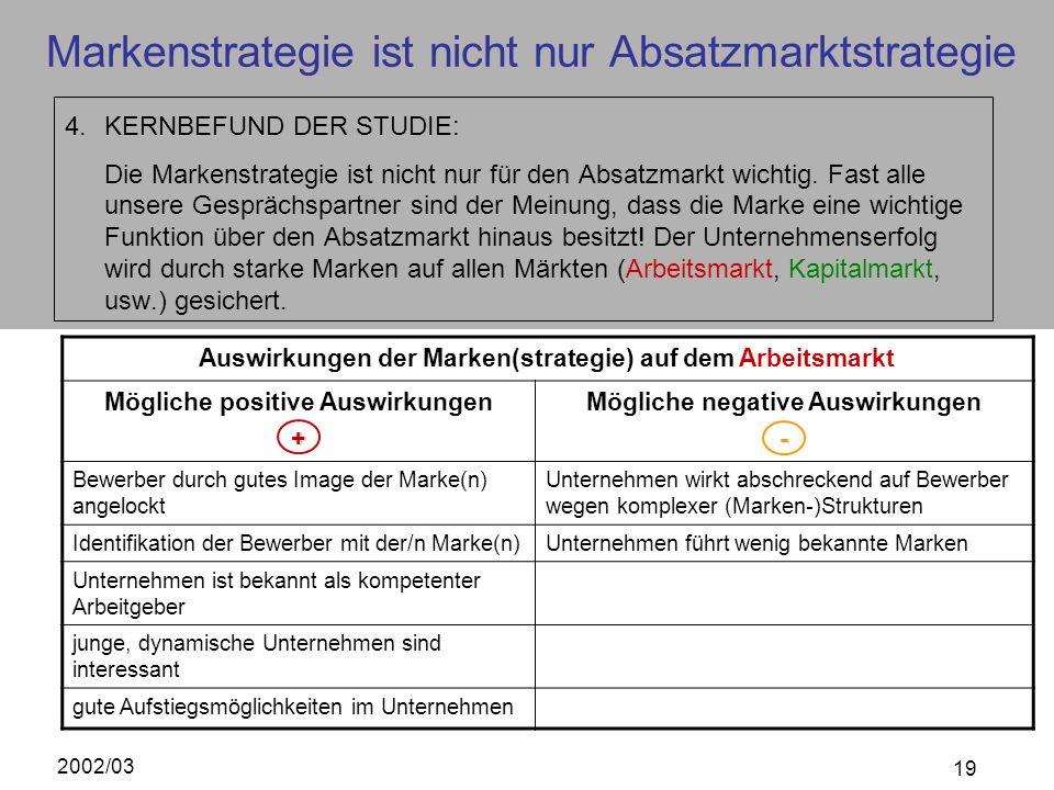 2002/03 19 Markenstrategie ist nicht nur Absatzmarktstrategie 4.KERNBEFUND DER STUDIE: Die Markenstrategie ist nicht nur für den Absatzmarkt wichtig.