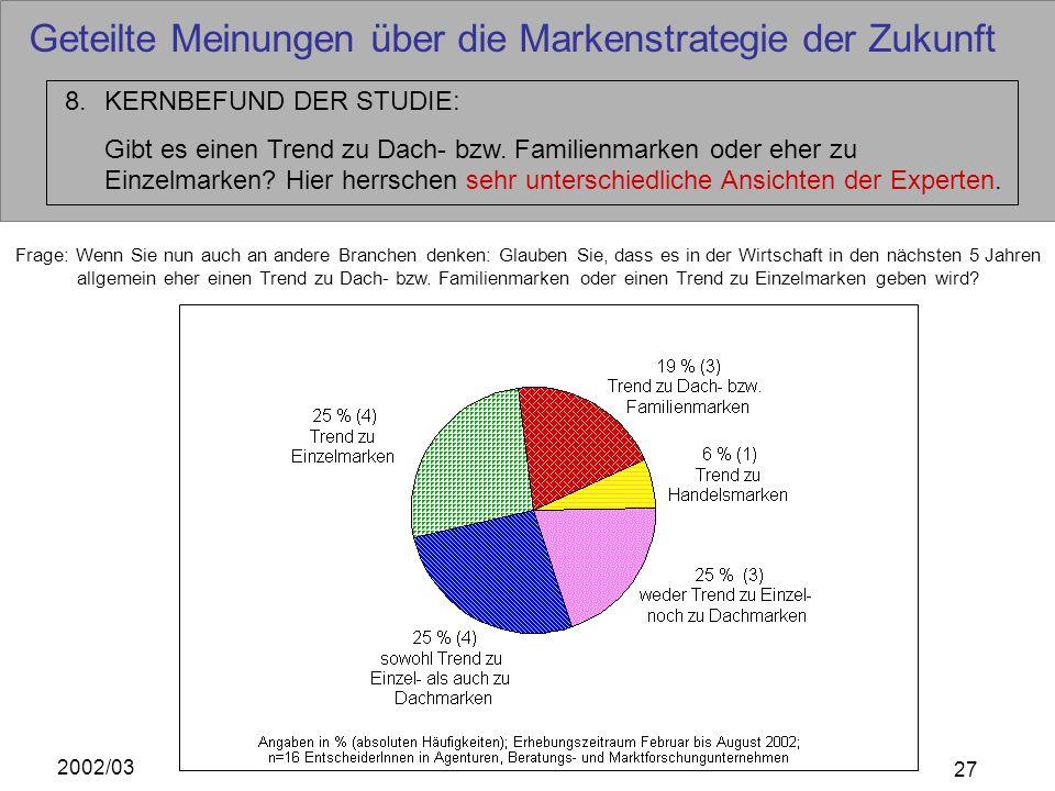 2002/03 27 Geteilte Meinungen über die Markenstrategie der Zukunft 8.KERNBEFUND DER STUDIE: Gibt es einen Trend zu Dach- bzw. Familienmarken oder eher