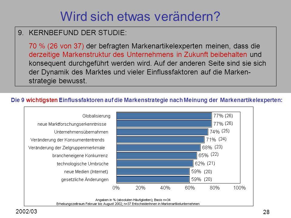 2002/03 28 Wird sich etwas verändern? 9.KERNBEFUND DER STUDIE: 70 % (26 von 37) der befragten Markenartikelexperten meinen, dass die derzeitige Marken
