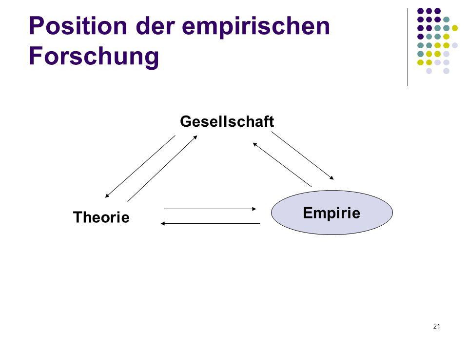 21 Position der empirischen Forschung Gesellschaft Theorie Empirie