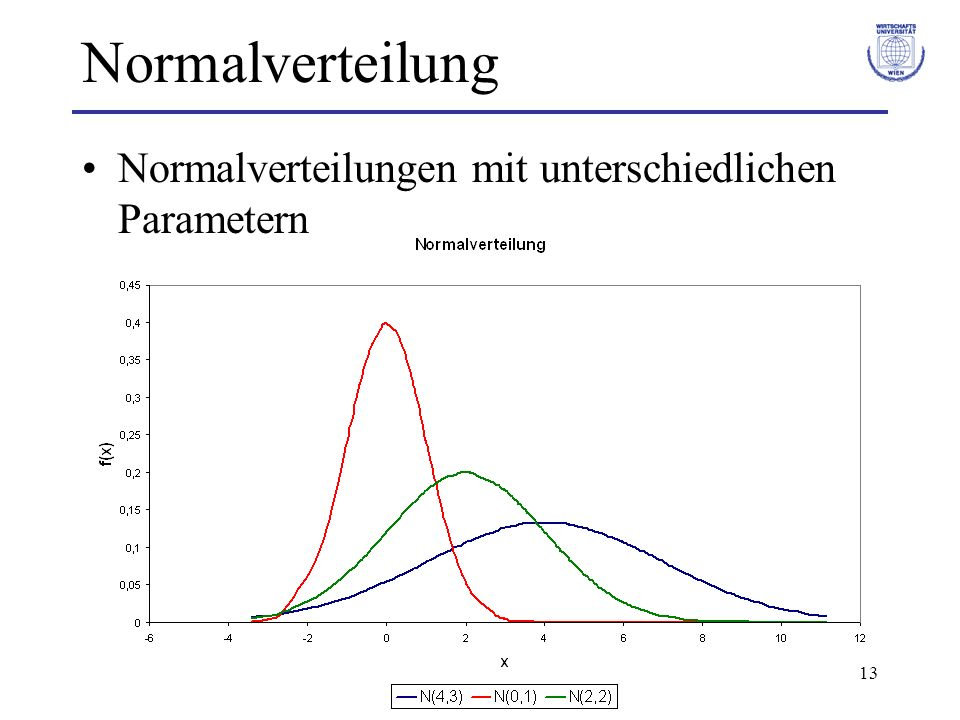 13 Normalverteilung Normalverteilungen mit unterschiedlichen Parametern