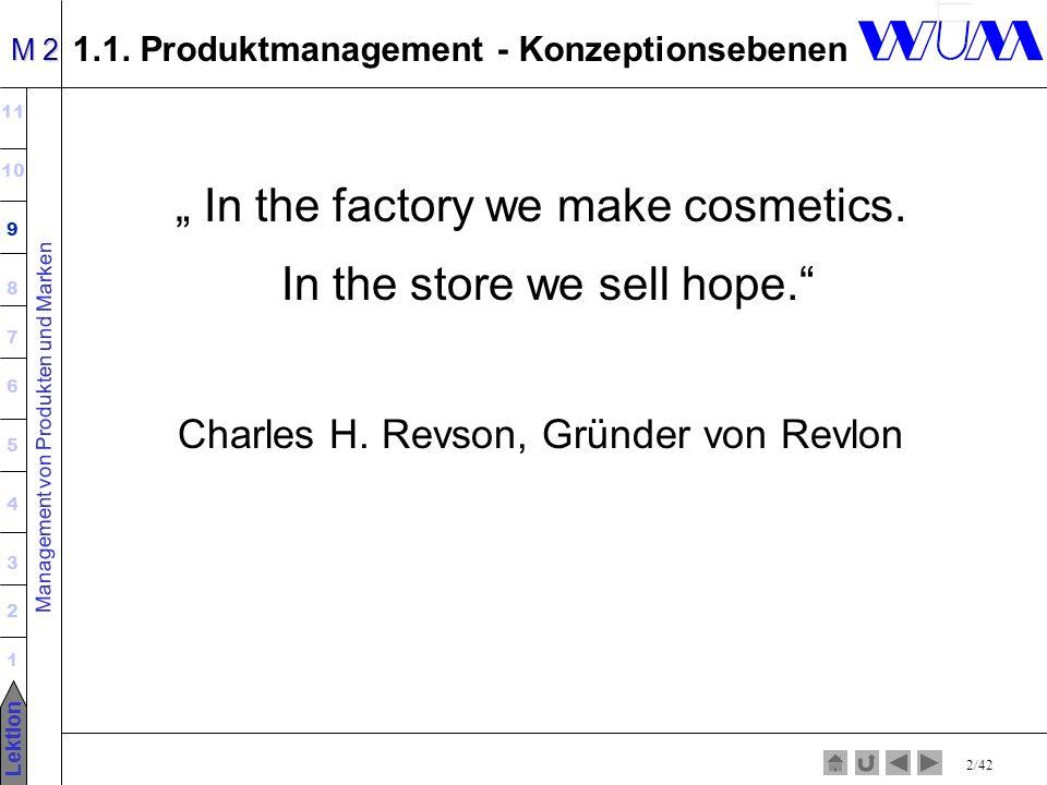Management von Produkten und Marken 11 10 9 8 7 6 5 4 3 2 1 Lektion M 2 2/42 1.1. Produktmanagement - Konzeptionsebenen In the factory we make cosmeti
