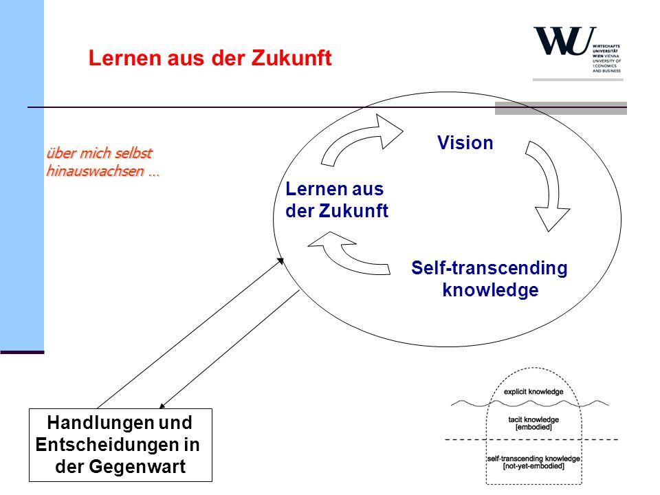 14 Lernen aus der Zukunft Vision Lernen aus der Zukunft Self-transcending knowledge Handlungen und Entscheidungen in der Gegenwart über mich selbst hi