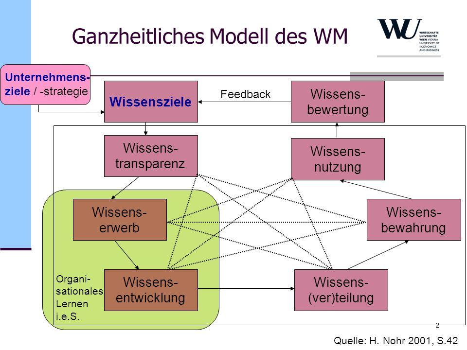 2 Quelle: H. Nohr 2001, S.42 Ganzheitliches Modell des WM Wissensziele Wissens- transparenz Wissens- nutzung Wissens- erwerb Wissens- bewahrung Wissen