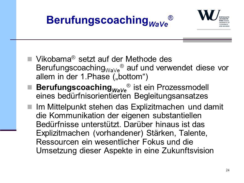 24 Berufungscoaching WaVe ® Vikobama ® setzt auf der Methode des Berufungscoaching WaVe ® auf und verwendet diese vor allem in der 1.Phase (bottom) Be