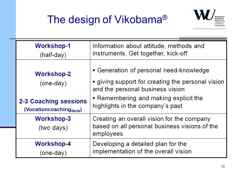 30 The design of Vikobama ® Workshop-1 (half-day) Information about attitude, methods and instruments. Get together, kick-off Workshop-2 (one-day) 2-3