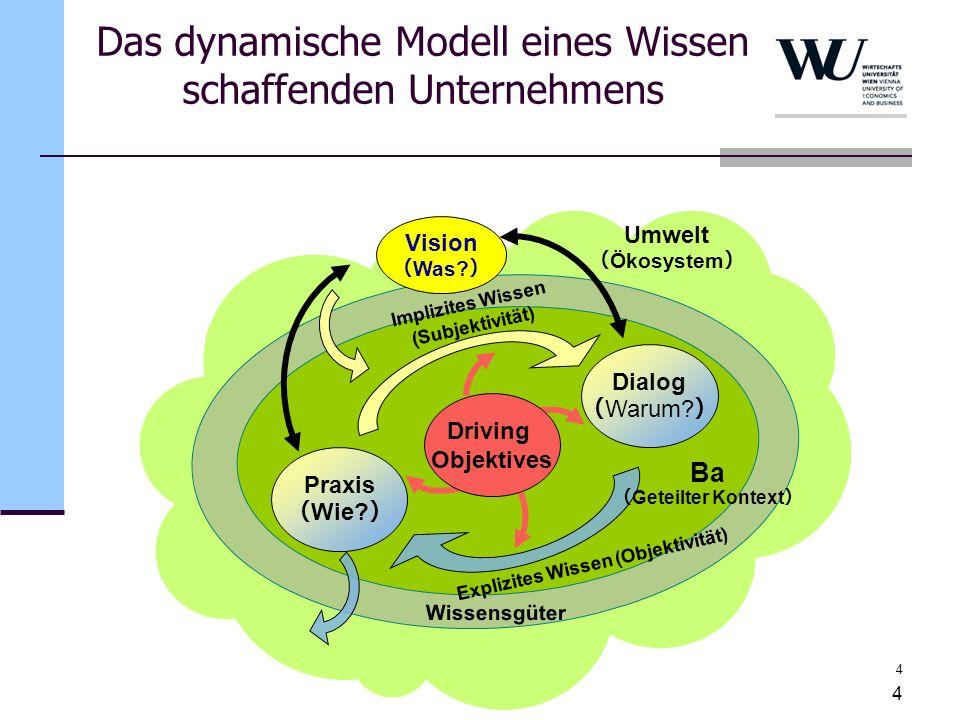 4 4 Dialog Warum? Praxis Wie? Vision Was? Implizites Wissen (Subjektivität) Explizites Wissen (Objektivität) Umwelt Ökosystem Driving Objektives Wisse