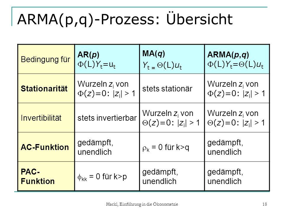 Hackl, Einführung in die Ökonometrie 18 ARMA(p,q)-Prozess: Übersicht Bedingung für AR(p)(L)Y t = u t MA(q) Y t =(L)u t ARMA(p,q)(L)Y t =(L)u t Station