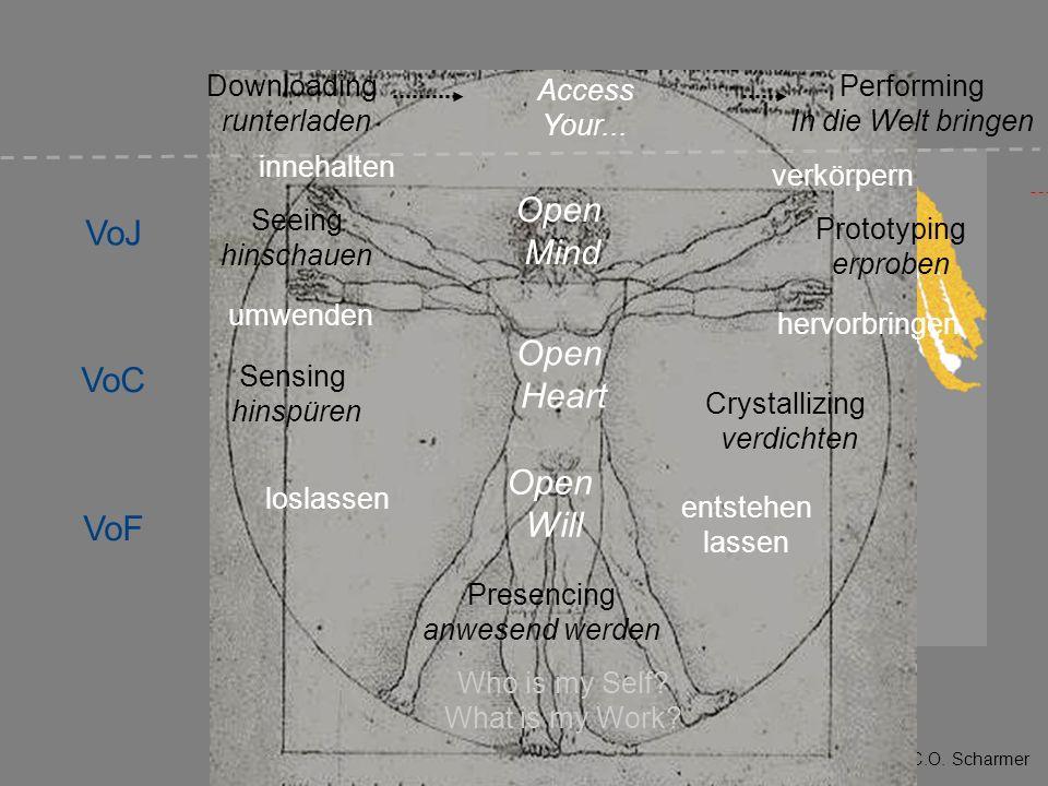 © 2008 C.O. Scharmer innehalten umwenden loslassen Open Will Open Heart Open Mind Seeing hinschauen Sensing hinspüren Prototyping erproben Crystallizi
