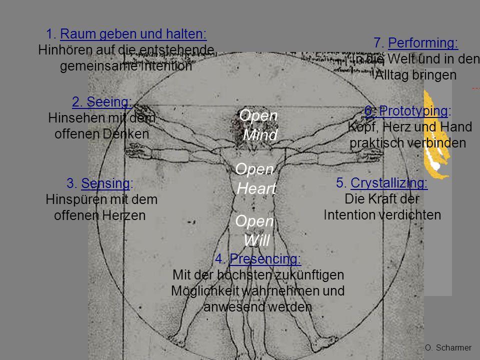 © 2008 C.O. Scharmer Open Will Open Heart Open Mind 2. Seeing: Hinsehen mit dem offenen Denken 3. Sensing: Hinspüren mit dem offenen Herzen 6. Prototy