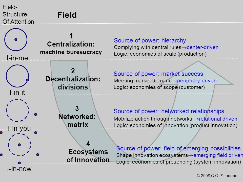 © 2008 C.O. Scharmer I-in-me I-in-it I-in-you I-in-now Field- Structure Of Attention 1 Centralization: machine bureaucracy 2 Decentralization: divisio