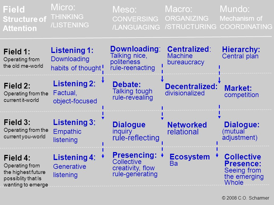 © 2008 C.O. Scharmer Downloading: Talking nice, politeness rule-reenacting Debate: Talking tough rule-revealing Listening 1: Downloading habits of tho