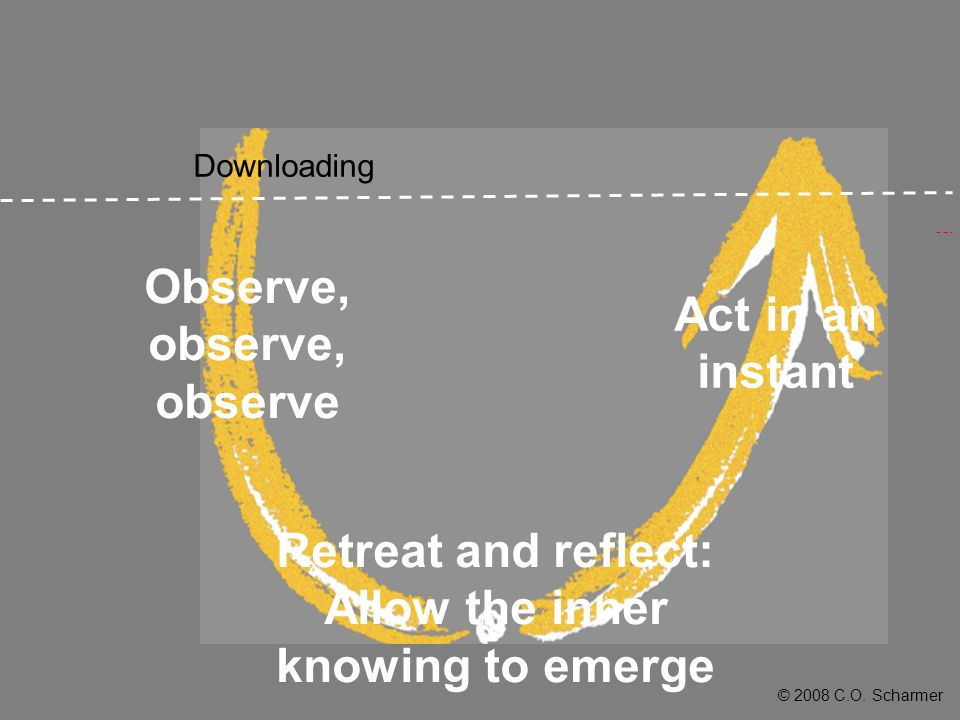 © 2008 C.O. Scharmer Downloading Observe, observe, observe Retreat and reflect: Allow the inner knowing to emerge Act in an instant