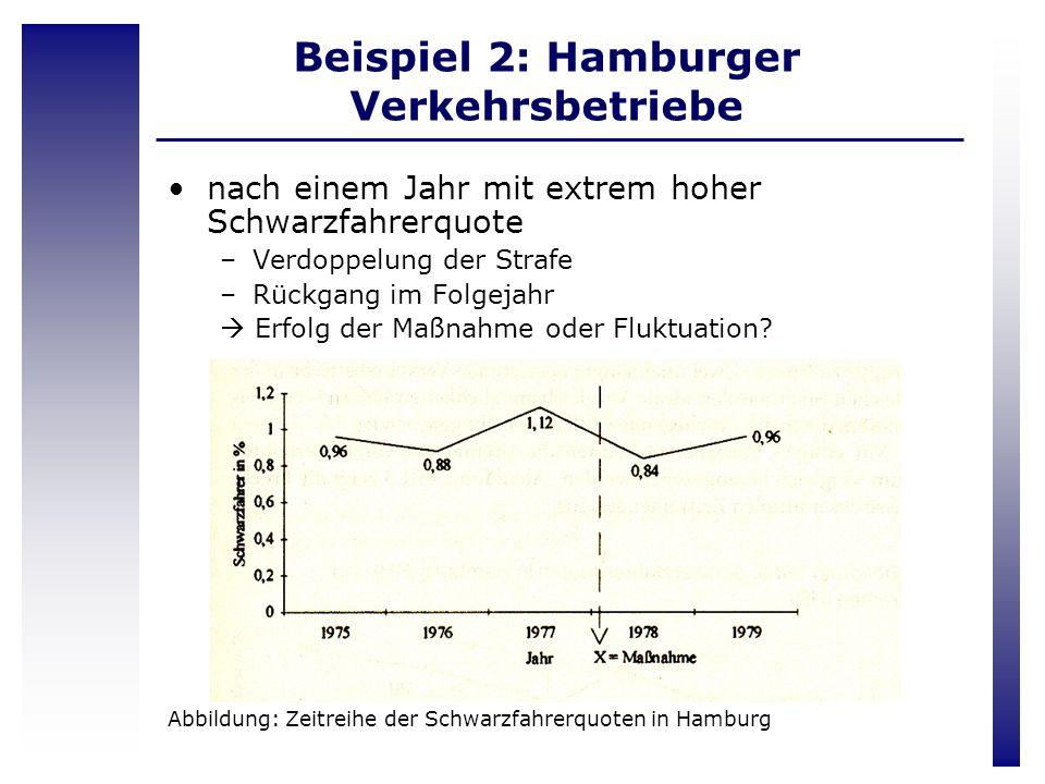 Beispiel 2: Hamburger Verkehrsbetriebe nach einem Jahr mit extrem hoher Schwarzfahrerquote –Verdoppelung der Strafe –Rückgang im Folgejahr Erfolg der