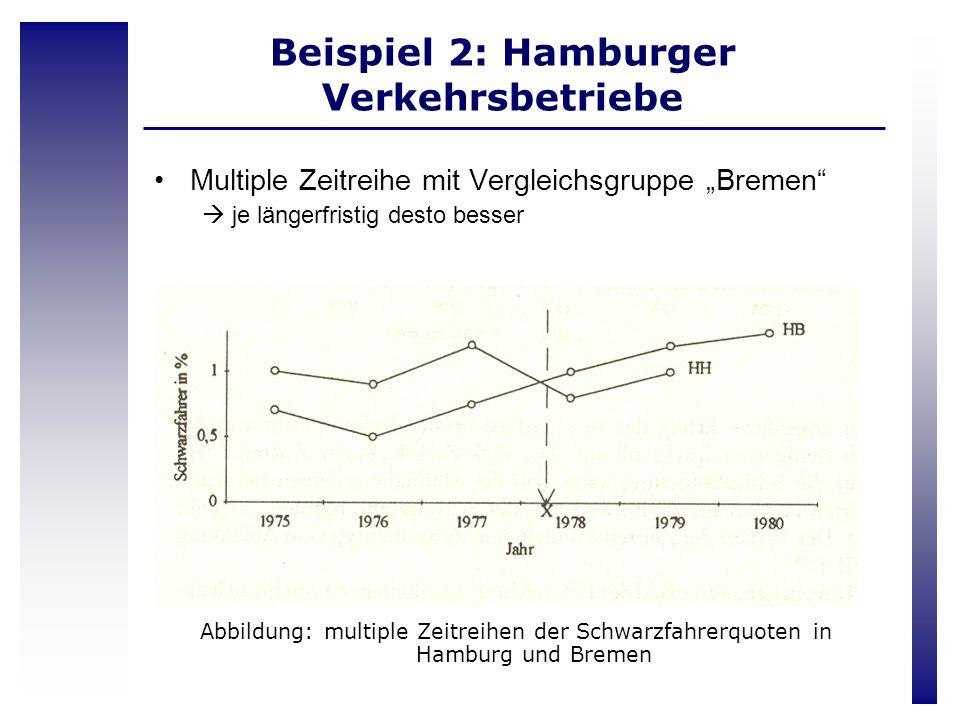 Beispiel 2: Hamburger Verkehrsbetriebe Multiple Zeitreihe mit Vergleichsgruppe Bremen je längerfristig desto besser Abbildung: multiple Zeitreihen der