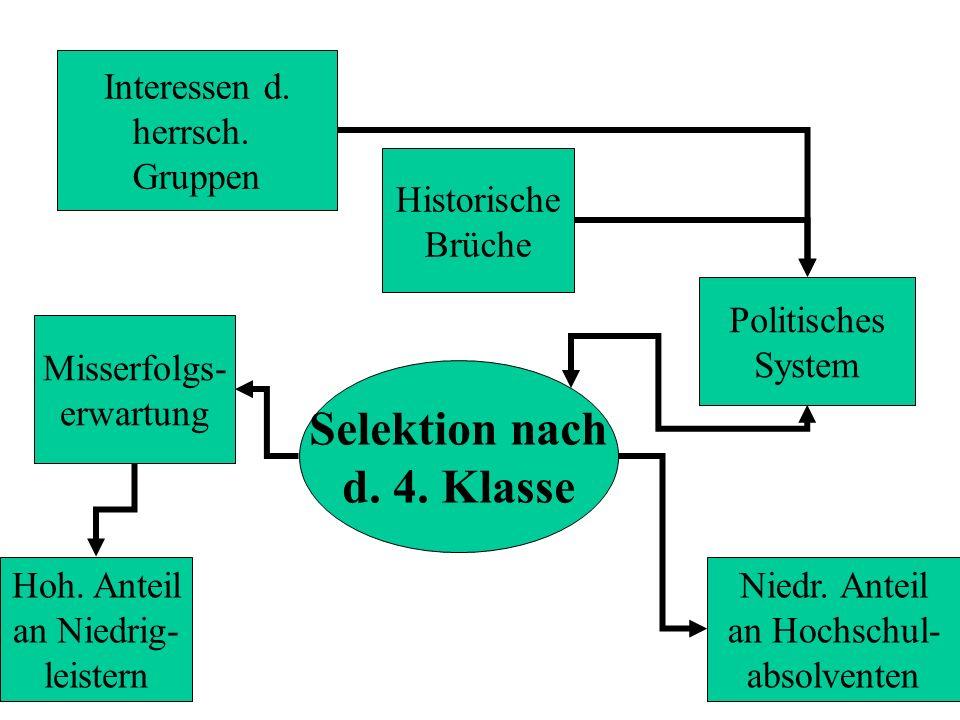 Interessen d. herrsch. Gruppen Selektion nach d. 4. Klasse Historische Brüche Politisches System Niedr. Anteil an Hochschul- absolventen Misserfolgs-