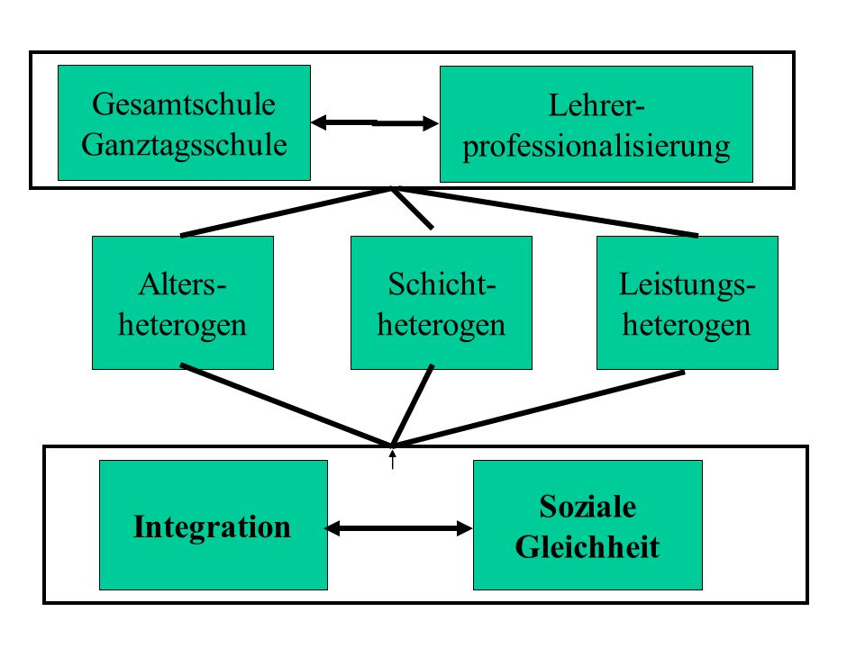 Gesamtschule Ganztagsschule Integration Alters- heterogen Lehrer- professionalisierung Schicht- heterogen Leistungs- heterogen Soziale Gleichheit